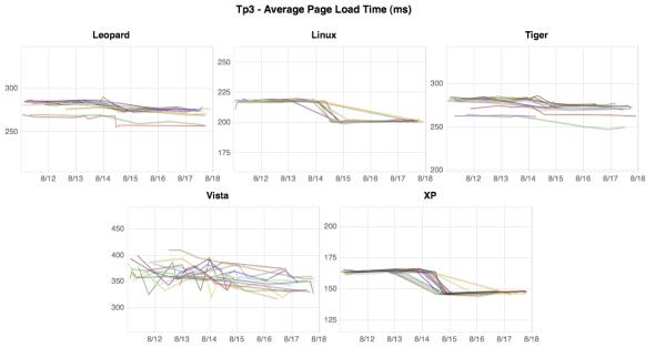 Tp3 Graphs